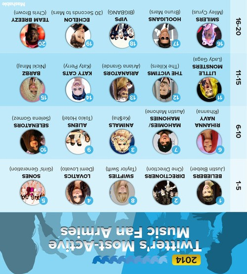 Most Active 'Fan Army'on Twitter in 2014